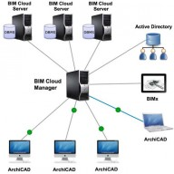 AECBytes: BIM Cloud